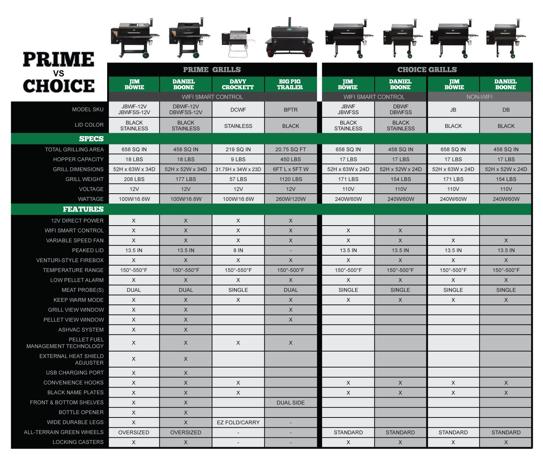 Green Mountain Grills Comparison Chart