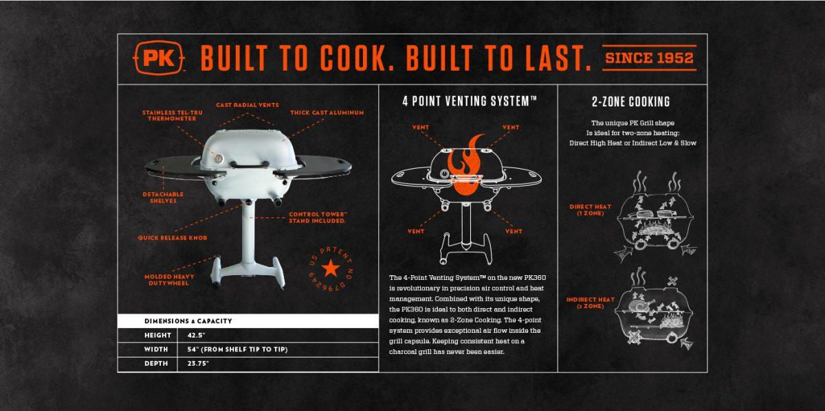 PK360 Infographic